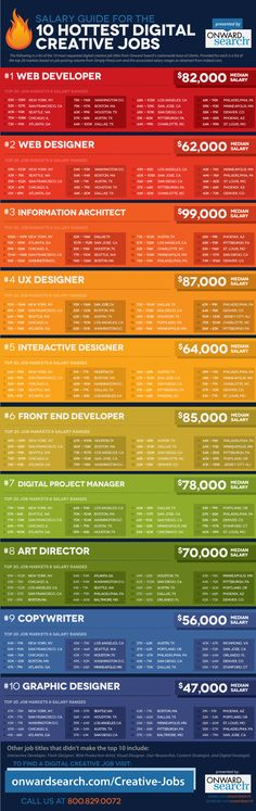 Looking for a #digital job? Check out this salary guide for the 10 hottest creative digital #jobs! #