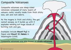 Printables mountains volcano ks2 teaching resources and p teachers pet displays volcano type posters free downloadable eyfs ks1 ks2 classroom ccuart Gallery