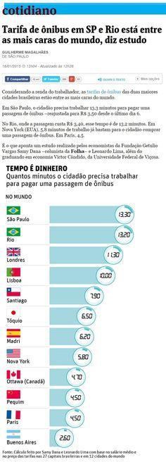 Tarifa de ônibus em São Paulo está entre as mais caras do mundo, segundo análise da FGV. Em São Paulo é necessário trabalhar 13,3 minutos para pagar uma passagem de ônibus, enquanto que em Nova Iorque é preciso trabalhar 5,8 minutos e em Buenos Aires apenas 2,6 minutos para pagar a tarifa de ônibus. (fonte: Folha de São Paulo)