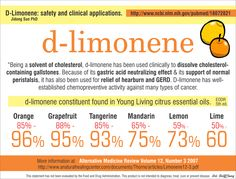 young living orange oil for cancer | Orange – Inhibits Cancer Cells, the powerful d-limonene antioxidant.