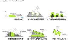 Big Architects Diagrams Big Architects Sustainable