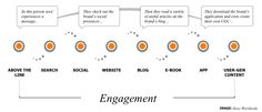 Content Marketing customer journey from Thomas (adapted by Story Worldwide)