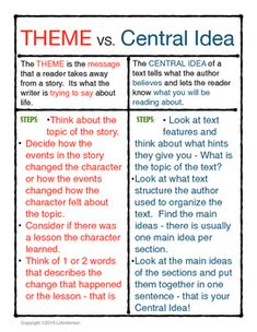 This chart will help students remember the difference between theme which is found in literature and central idea which is found in informational text.  It includes a definition for each and a set of steps to find the theme and central idea.It is a great resource for students to keep or for teachers to blow up and use as a poster in the classroom.