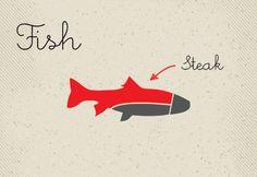 Buying Fish