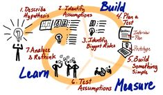 """""""Design thinking lean startup""""的图片搜索结果 Innovation Models, Interview Techniques, Innovation Management, Lean Six Sigma, Design Thinking, How To Plan, This Or That Questions, Learning"""