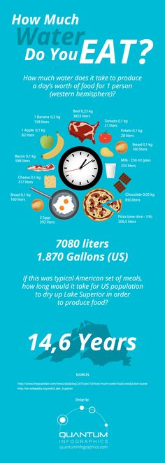 """How Much Water Do You Eat? Infographic. In other words... how much water does it take from the earth to grow and produce the food you are putting into your mouth? What's your """"water footprint""""?"""