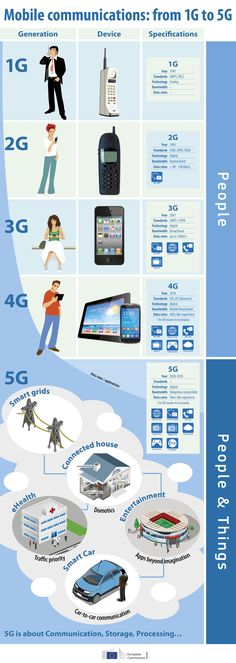 The Infographic explains the evolution of the mobile connection experience from to - technology Mobile Technology, Computer Technology, Science And Technology, Blockchain, Visualisation, Futuristic Technology, Mobile Marketing, App Marketing, Information Technology