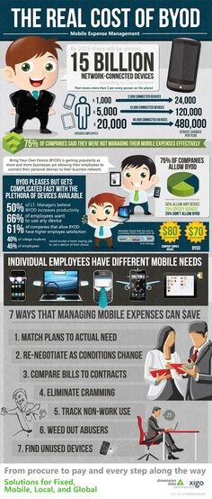 the real cost of byod - mobile enterprise management