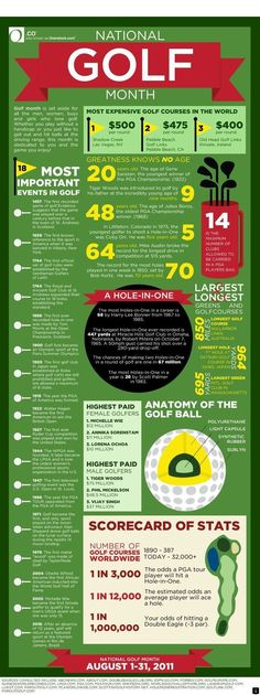 22 Best How to? images in 2012 | Golf, Golf tips, Golf lessons