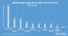 Mobile Users Spending 117% More Time on Mobile in 2016