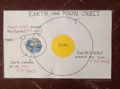 Earth and moon orbit anchor chart.