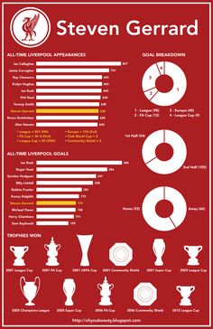 Inforgraphic on Steven Gerrard's career at #LFC.