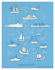 Relation(Ships)