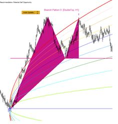 New Article Next Generation Technical Indicator  is released for your reading
