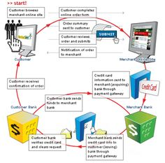 How to start credit card processing credit card processing pinterest reheart Images