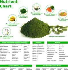 Moringa nutrient chart. Also, you can ground the seeds into a powder and use it as a water purifier.