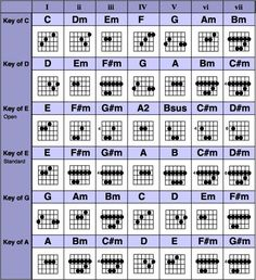 Get your FREE Beginner Guitar Songbook that contains 60 easy guitar songs with chords, and a complete guitar chords chart! Music Theory Guitar, Guitar Chords Beginner, Guitar Chords For Songs, Music Chords, Guitar For Beginners, Guitar Tips, Music Guitar, Guitar Lessons, Playing Guitar