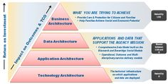 Social Enterprise Management Architecture for a government agency (Enterprise Architecture layers related to ROI levels)