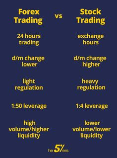Forex Trading vs Stock Trading, In this article, we will help you to decide which of the markets is more suitable for you as a trader. Trading Quotes, Intraday Trading, Stock Market Basics, Stock Trading Strategies, Forex Trading System, Budget Organization, Technical Analysis, Investing, How To Make Money