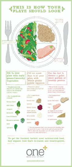This is how your plate should look--focus on the veggies!