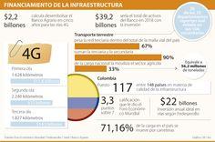 El Banco Agrario dispondrá de $2,2 billones para proyectos viales de 4G