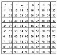 Risultati immagini per tabella del 100 da stampare - La tavola pitagorica da stampare ...
