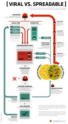 Infographic: Viral Marketing vs Spreadable Media, EngageSciences, Aug 24, 2010 [Jan 28, 2013]