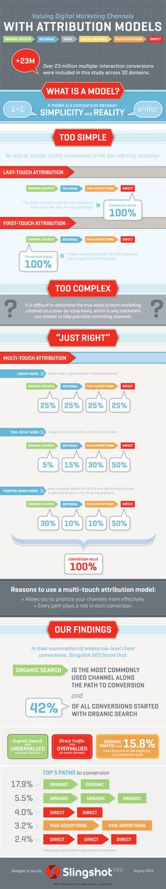 A Better Way to Measure ROI: Attribution Modeling [INFOGRAPHIC] from the Search Engine Journal