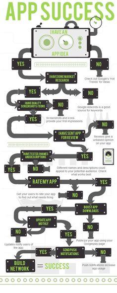 Descubre cómo alcanzar el éxito con tu #app. #infografia #tecnologia