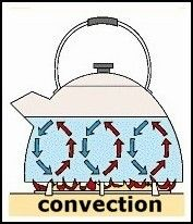 Three Methods of Heat Transfer: Conduction, Convection and Radiation