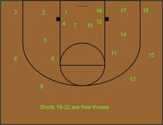 Basketball Workouts: 50 Point Shooting Drill