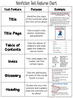 Text Features Chart FREE Text Features Chart - tells the name, purpose, and gives an example of 18 different text features!FREE Text Features Chart - tells the name, purpose, and gives an example of 18 different text features! Reading Lessons, Reading Skills, Math Lessons, Library Lessons, Reading Strategies, Library Ideas, Writing Skills, Writing Activities, Text Feature Anchor Chart