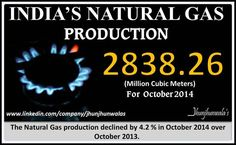 #India's #NaturalGas Production for month of October 2014. .  #NaturalGasProduction (weight: 1.71 % in Index of 8CoreIndustry) declined by 4.2 % in October 2014 over October 2013.  #GasProducers #GasProduction #Energy #Petroleum #LiquidFuel   For more Informative post click : https://www.linkedin.com/company/jhunjhunwalas
