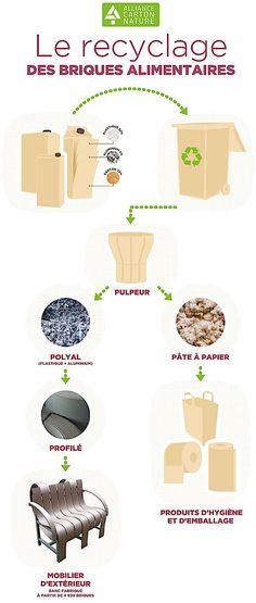 Fabrice Peltier - éco design - Meubles recyclés en PolyAlFabrice Peltier - Eco design - Meubles PolyAl - Tetra Pak - Recyclage