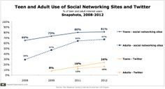 Twitter Overtakes Facebook as Teens' Most Important Social Network