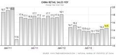 Chinese retail sales have recovered this year.(November 12th 2012)