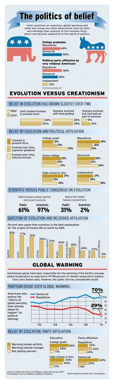 Pew poll and responses on politics and belief.  http://www.ocregister.com/articles/percent-342714-global-warming.html
