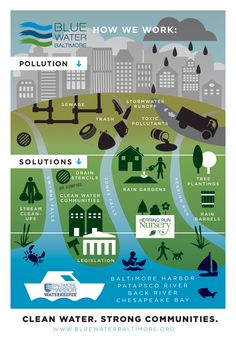 Blue Water Baltimore. This is how we work: pollution. solution.