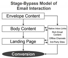 How emails are evolving into mailable #Microsites. Watching videos, browsing product assortments, and even making product purchases will also be possible without leaving the inbox.