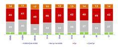 ERGO adına İpsos KGM araştırma şirketinin 2012 Nisan ayında, 12 ilde 1008 kişi ile yüz yüze görüşerek gerçekleştirdiği araştırmanın sonuçlarına göre toplumun %59'u kendi sağlığını iyi bulurken sadece %7'si kendisini sağlıksız olarak görüyo  r.    Araştırma sonuçları ile ilgili daha detaylı bilgi için:  http://www.ergoturkiye.com/web/254-1857-1-1/ergo_anasayfa/sigorta/basin_bultenleri/akilli_kadinlarin_sagligi_ergo_sigorta_is_birligiyle_turkcelle_emanet