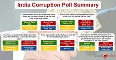 India Corruption Survey Indians paid bribes in the last one year Google Maps App, Local Police, Last One, First Year, Summary, Abstract