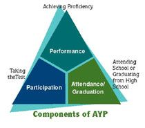 """Adequate Yearly Progress (AYP)  """"Adequate yearly progress (AYP) is the measure by which schools, districts, and states are held accountable for student performance under Title I of the No Child Left Behind Act of 2001 (NCLB)... """"  -- http://www.edweek.org/ew/issues/adequate-yearly-progress/"""