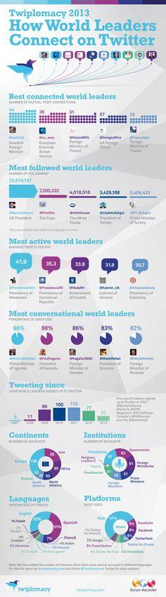 #Diplomatie : 68% des dirigeants mondiaux échangent sur #Twitter