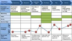 TRY CUSTOMER JOURNEY MAPPING