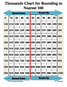 Thousands Chart for Rounding to Nearest Hundred