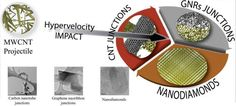 Research team morphs nanotubes into tougher carbon for spacecraft, satellites Experiments at Rice University showed nanodiamonds and other forms of carbon were created when carbon nanotube pellets were fired at a target at hypervelocity.