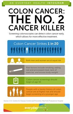 Colon cancer takes the lives of over 50,000 Americans every year. But with proper screening it can be found and treated — before it spreads. [Infographic]