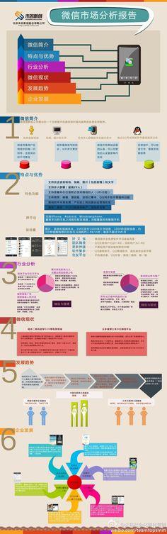 微信市场分析图。收藏!