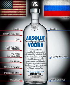 Vodka Effect on American Vs Russian