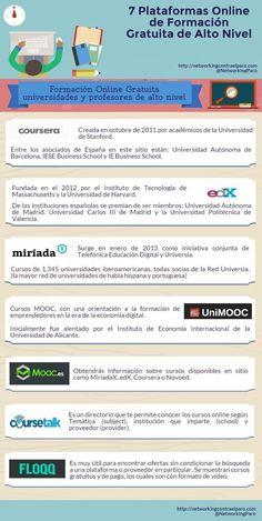 Plataformas Online de Formación Gratuita.